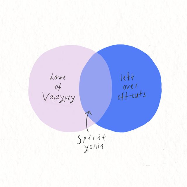 venn diagram for spirit yonis