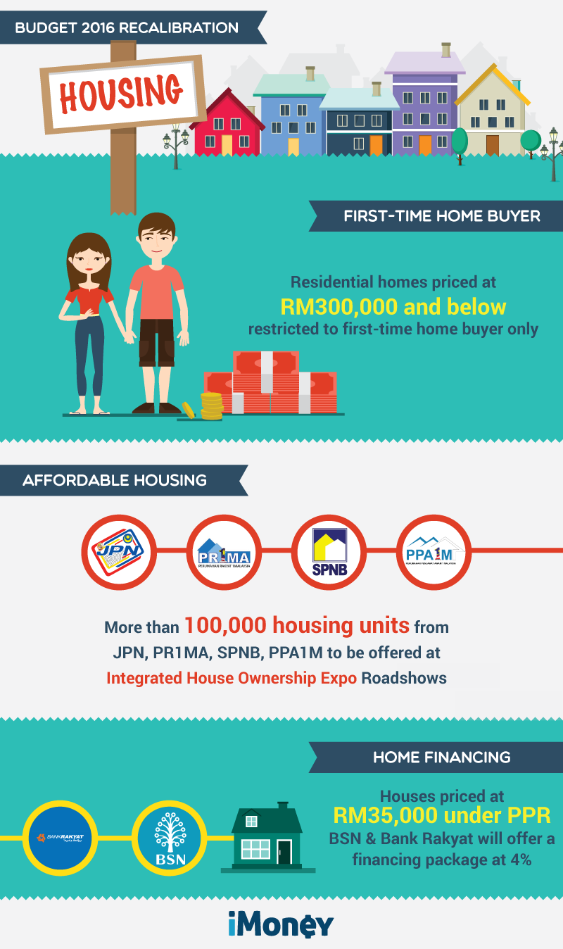 Then Make It Easier For First Time House Buyers To Secure Loans