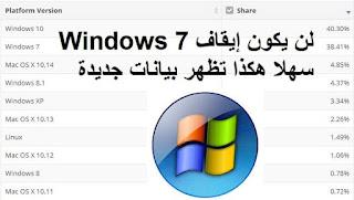 لن يكون إيقاف Windows 7 سهلا هكذا تظهر بيانات جديدة