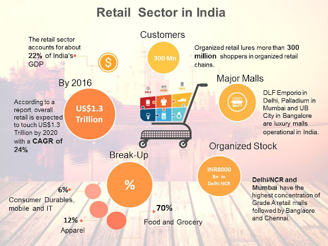 retail industry in india The indian retail industry is completely overhauling itself yes bank, india's new age private sector bank, is an outcome of the professional entrepre.