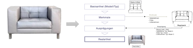 reflex plus - Die Lösung für die Möbelproduktion.