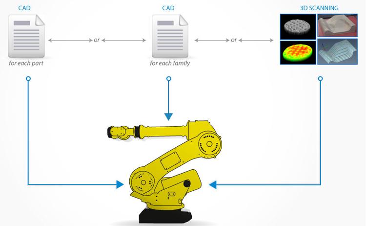 Технология автоматического программирования траектории движения робота