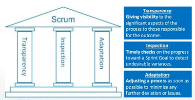 Scrum Pillars