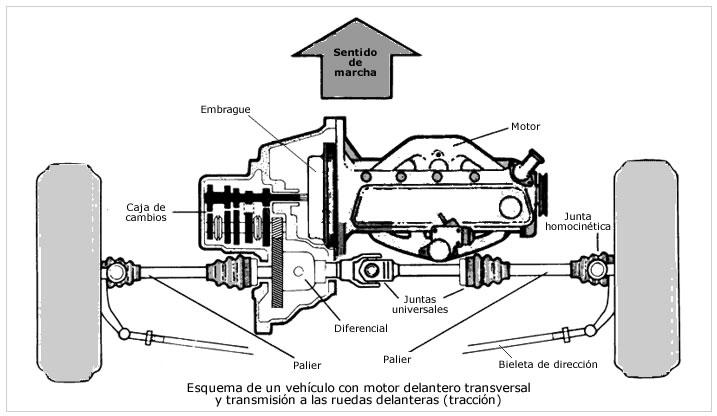 9 principios mecánicos – Animaciones sencillas