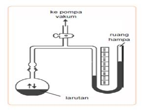 Penurunan Tekanan UAP LARUTAN, Gambar Manometer merkurium