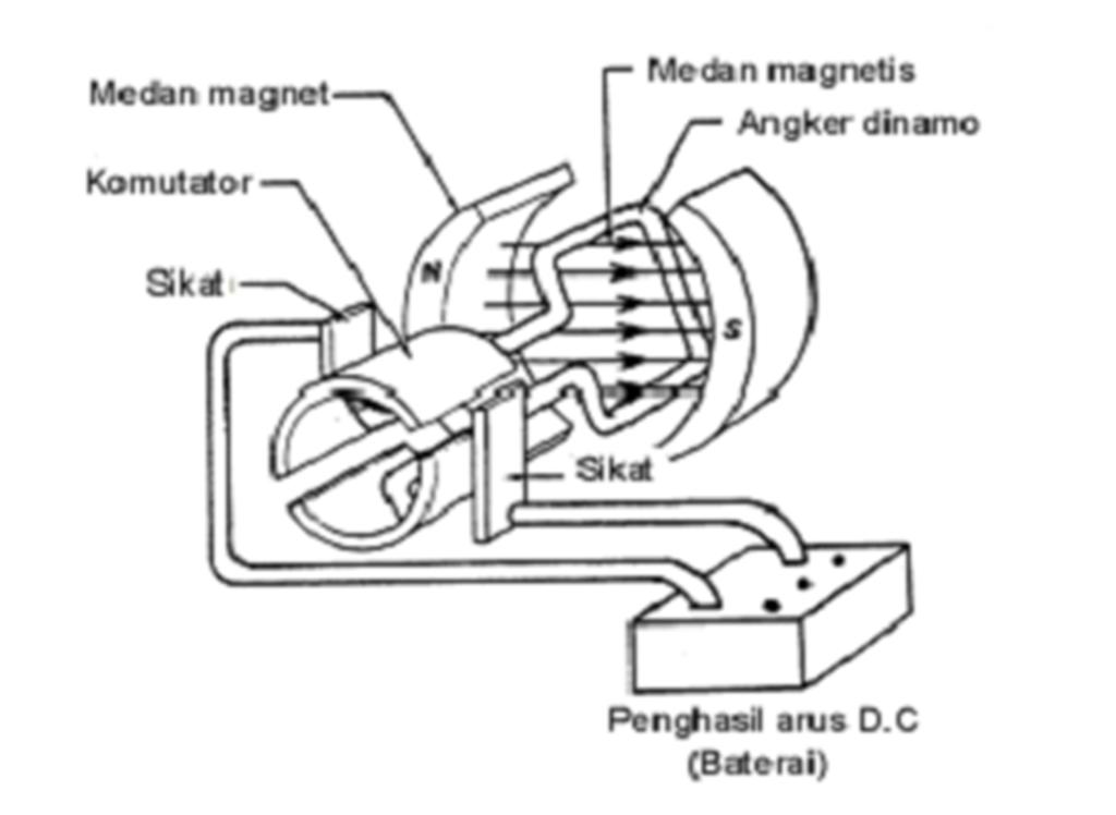 Industri Elektrik Motor Dc Dc Motor