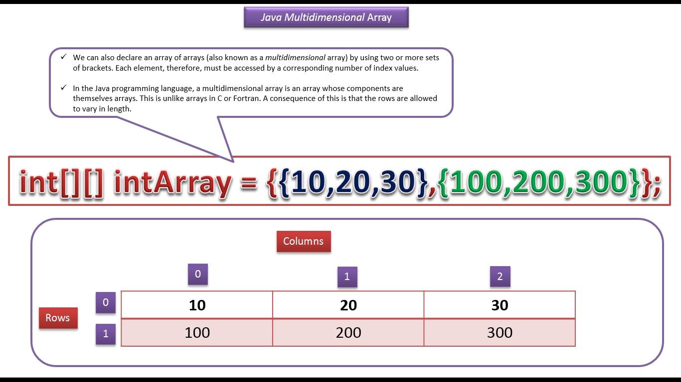 Java ee java tutorial java array multidimensional array create java tutorial java array multidimensional array create and initialize baditri Gallery