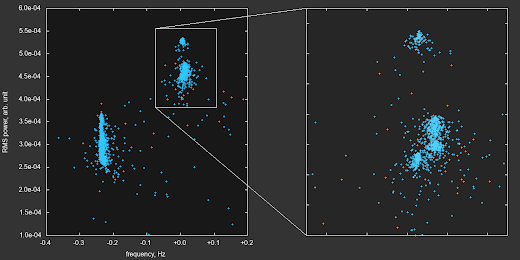 [Image: A plot of RMS power versus frequency, with dots scattered all over, but mostly concentrated in a few clusters.]