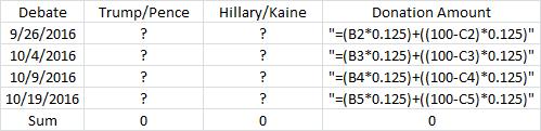 Donald Trump Hillary Clinton debate scores Excel