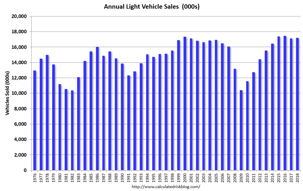 Calculated Risk: BEA: January Vehicles Sales At 16.6