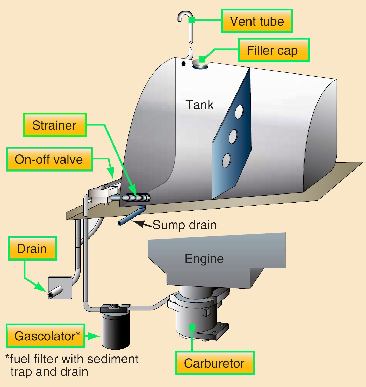 hight resolution of aircraft fuel systems