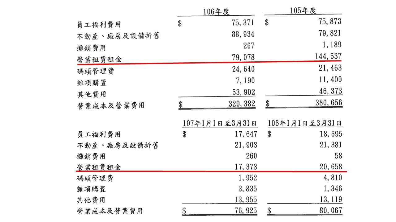 [財報分析] 匯僑(2904)2018Q1初探