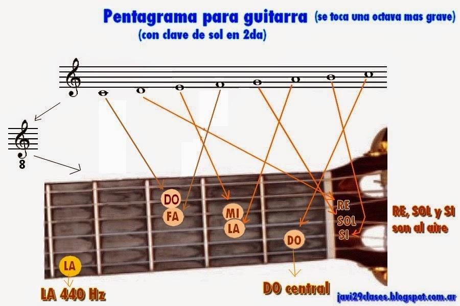 ubicacion de las notas en el pentagrama y en la guitarra, grafico