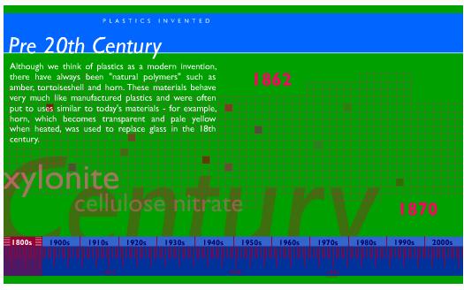 Línea temporal de la historia de los plásticos
