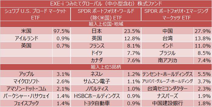 EXE-i つみたてグローバル(中小型含む)株式ファンド 組入上位国・地域・銘柄