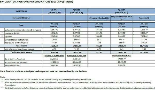 Pendapatan Pelaburan Suku Pertama KWSP Melonjak 73.9 Peratus Kepada RM11.79 Bilion