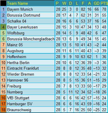 Germany bundesliga 1 round 28 soccer football 24h - Germany bundesliga league table ...