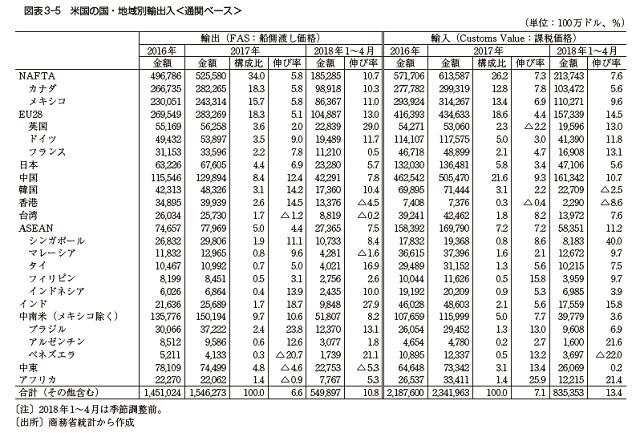 【最新】米中対立・貿易摩擦の経緯とまとめ