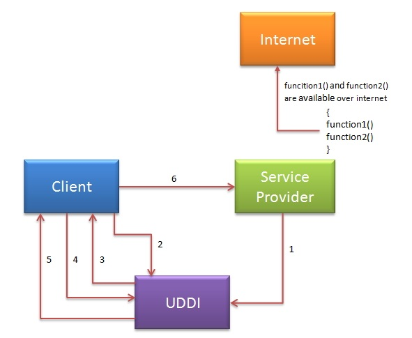 SOAP web services indirect communication using UDDI