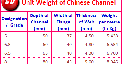 Unit Weight Of Chinese Channel Engineer Diary