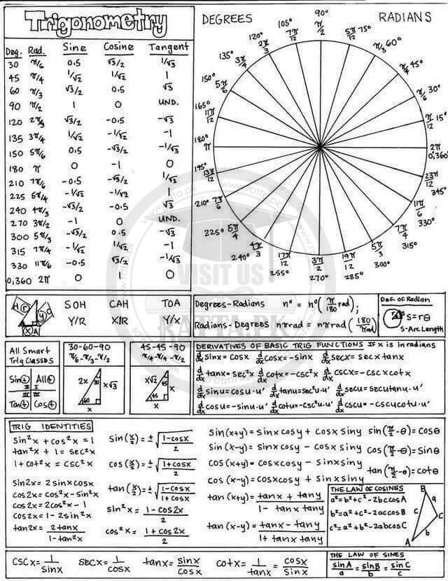 Trigonometry Important Formula and Values