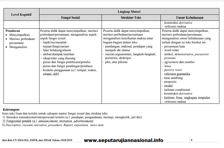KISI KISI UJIAN NASIONAL BAHASA INGGRIS SMA JURUSAN BAHASA/IPA/IPS/KEAGAMAAN TH 2018-2019 gambar 2