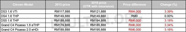 Senarai Harga Terkini Kenderaan Citroen Baru Di Malaysia