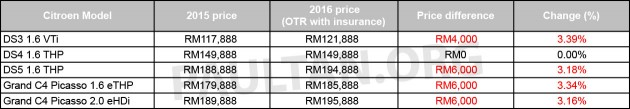 Harga rasmi kereta baru Citroen 2016