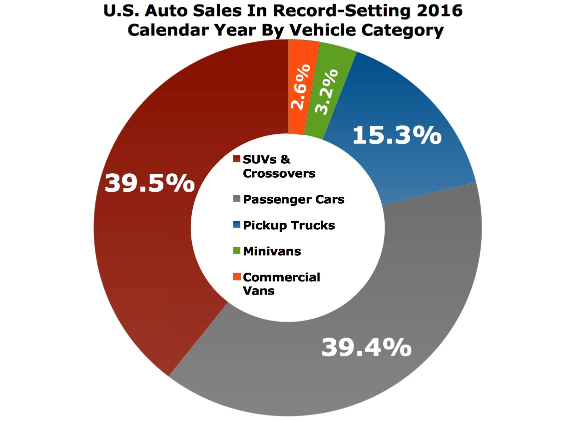 The Big Picture: U.S. Auto Sales In 2016 By Category | GCBC