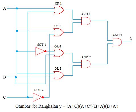 rangkaian 2 fungsi boole
