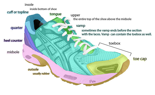 diagram of running shoes diagram of running light