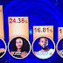 #BBNaija: Here's how Nigerians voted this week leading to the eviction of Teddy A and Bam Bam