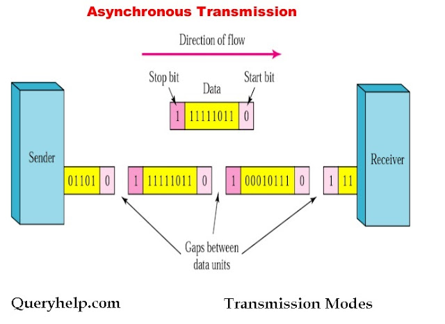 Asynchronous Transmission Mode