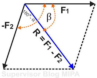rumus pengurangan vektor