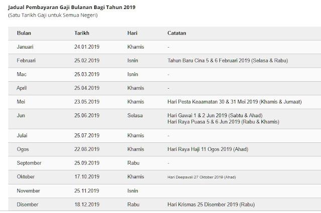 Tarikh Pembayaran Gaji Penjawat Awam Tahun 2019 - Sumber Jabatan Akauntan Negara Malaysia