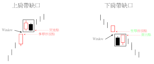 上肩帶缺口(Upside-Gap Tasuki)和下肩帶缺口(Downside-Gap Tasuki)