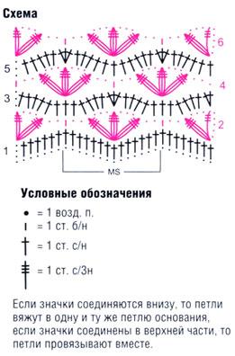 grafico de ponto de crochê