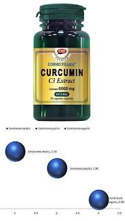 Curcumin C3 Extract Pareri Forumuri