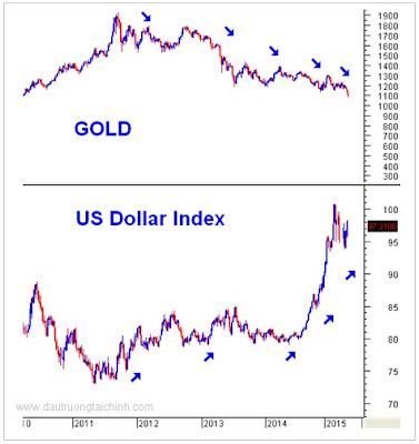 Giá vàng, thường tăng giảm ngược chiều với đồng USD, điều đó có nghĩa là tỷ giá đồng USD chi phối giá vàng,