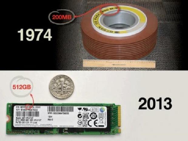 Perbandingan Media Penyimpanan Data Storage Komputer Zaman Dulu dengan Sekarang