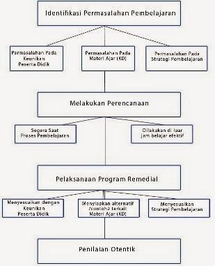 Langkah-langkah Pembelajaran Remedial