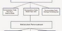 Langkah-langkah Pembelajaran Remedial dan Program Pengayaan