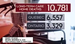 Most of the Covid deaths were in care homes