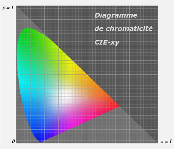 Le diagramme de chromaticité CIE-xy