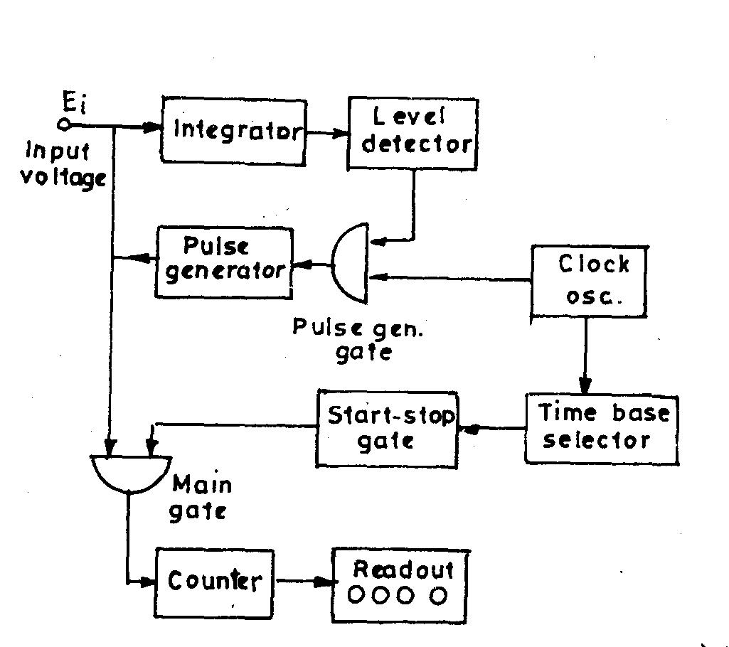 pulse generator produces 3 phase output