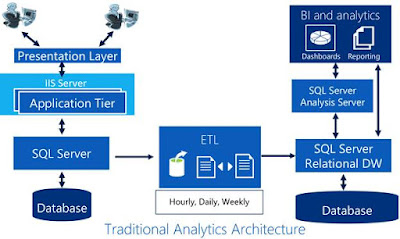 Real-time Operational Analytics in SQL Server 2016 - Part 1