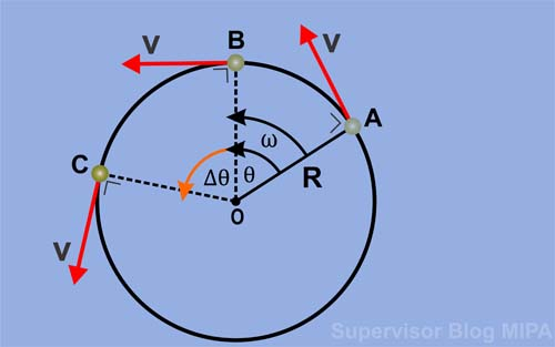 Pengertian, Definisi dan Rumus, persamaan konsep teori Kecepatan Sudut (Anguler) Gerak Melingkar Beserta Contoh Soal dan Pembahasannya
