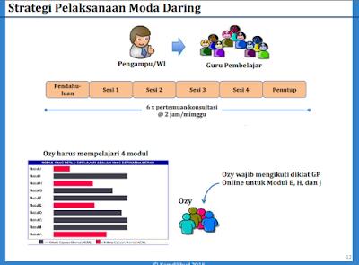 Model Full  Daring/ Online Penuh Guru Pembelajar