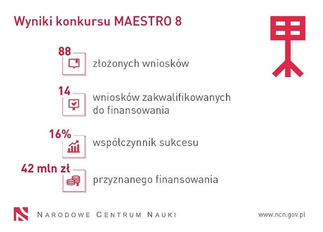 Grafika z wynikami konkursu Maestro 8 - materiały NCN
