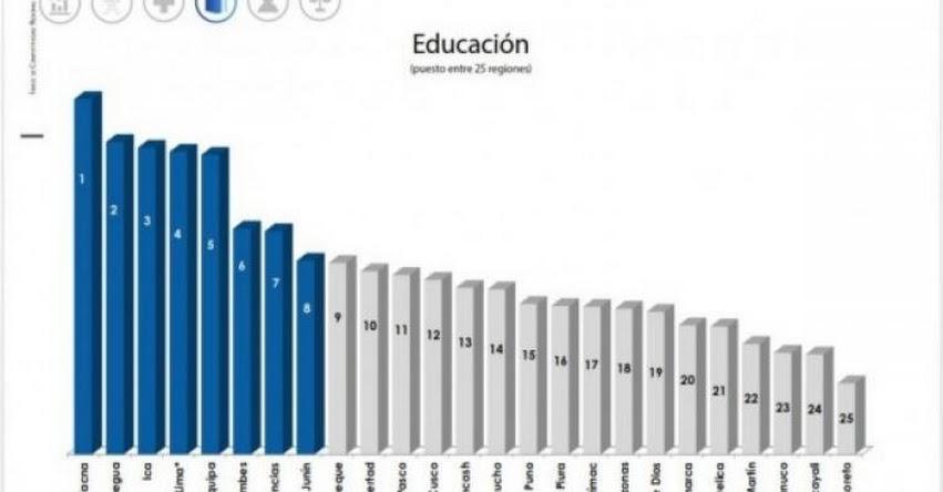 Región Tacna reafirma el primer lugar en educación a nivel nacional